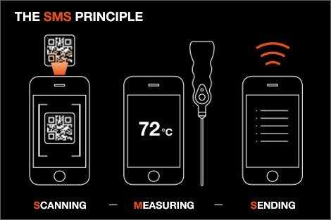 sms-principle